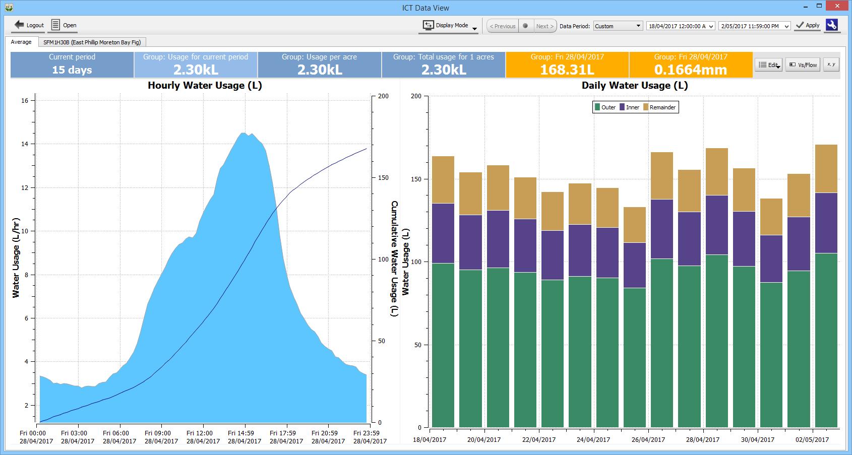 ICT CIS - Cloud Data Analysis and Display