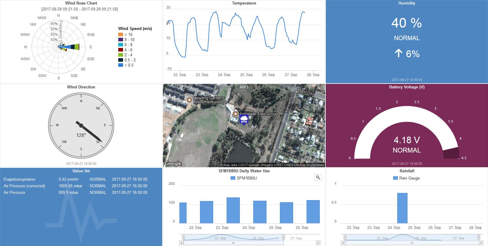 Dataview Web